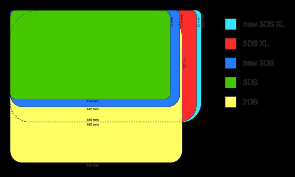 Porównanie wielkości konsol