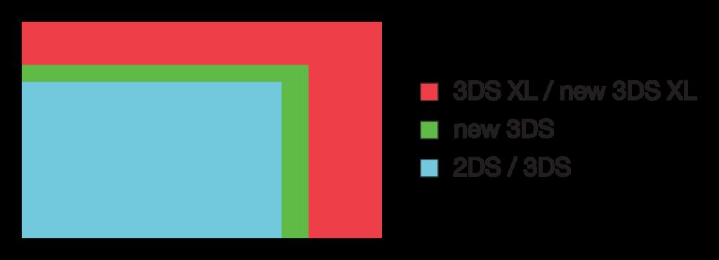 Porównanie wielkości ekranów